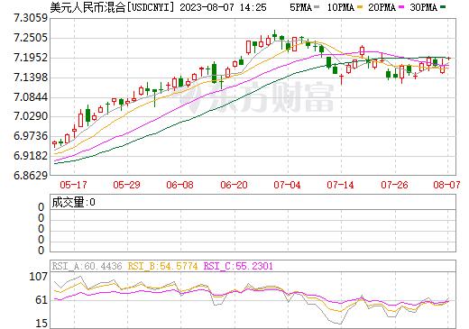 美元人民币日K线图