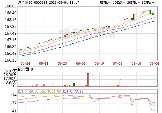 沪企债30(000061)