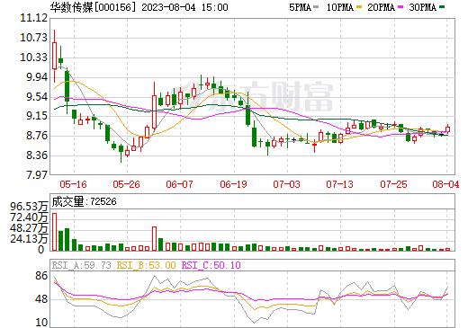 华数传媒(000156)