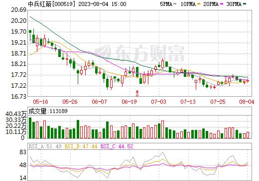 中兵红箭(000519)