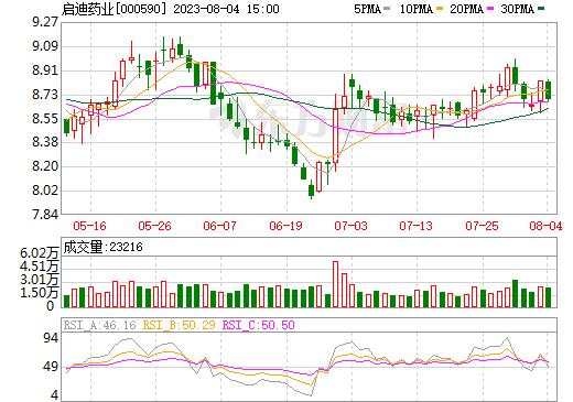 启迪古汉(000590)
