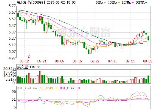 东北制药(000597)