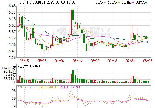 湖北广电(000665)
