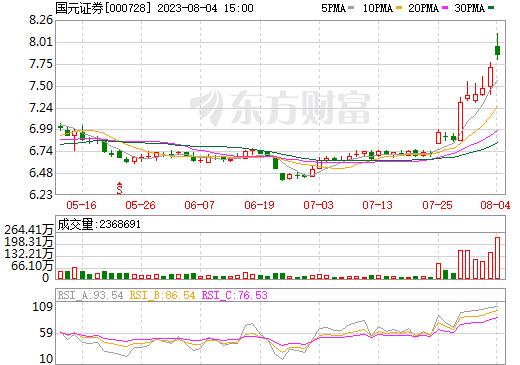 国元证券(000728)