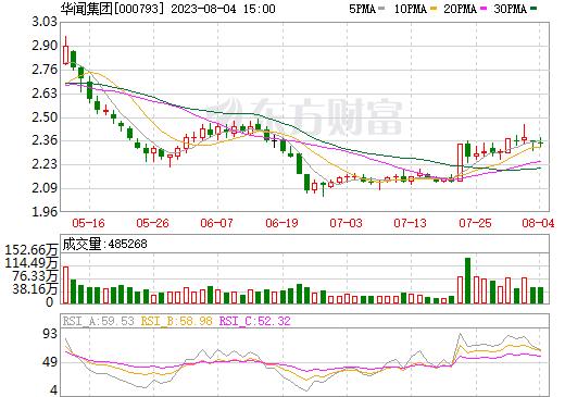 华闻传媒(000793)