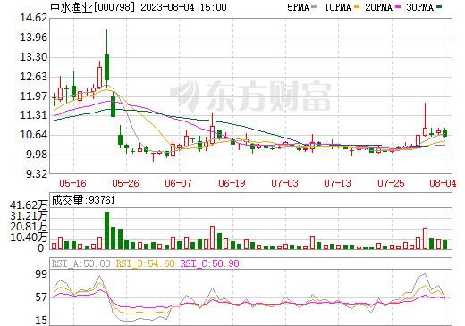 中水渔业(000798)