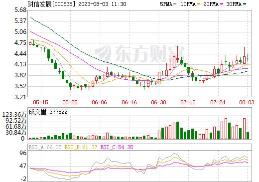 财信发展(000838)