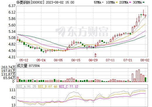 *ST华菱(000932)