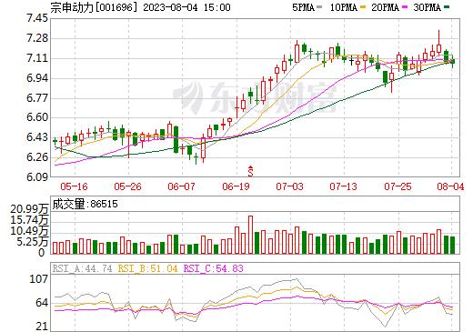 宗申动力(001696)