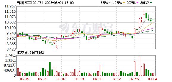 吉利汽車(00175-HK)因雇員行使購股權折讓發行25萬股