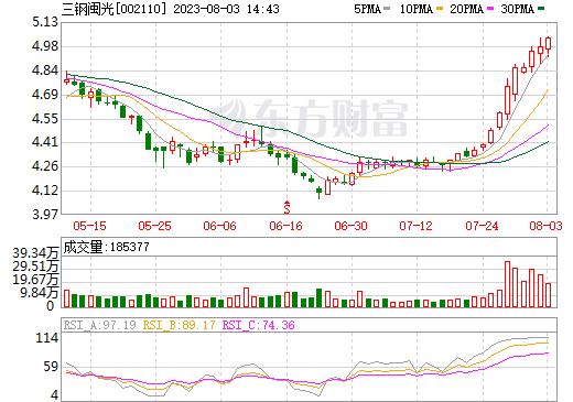 三钢闽光(002110)