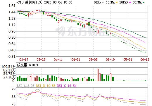 天润数娱(002113)