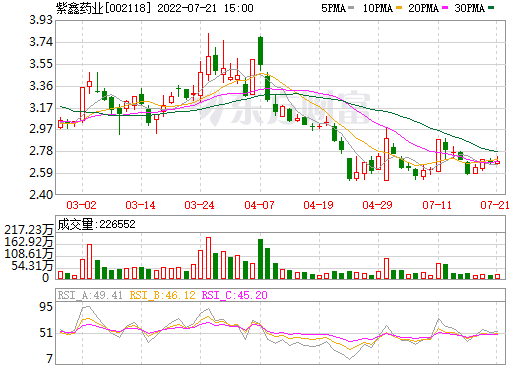 紫鑫药业(002118)