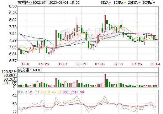 东方锆业(002167)
