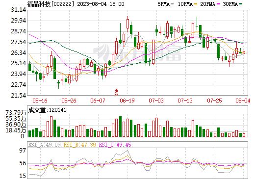 福晶科技(002222)