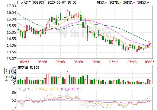 川大智胜(002253)