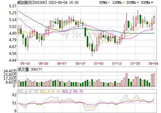 威创股份(002308)