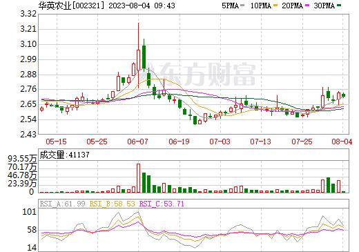 华英农业(002321)