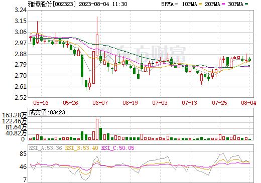 雅百特(002323)