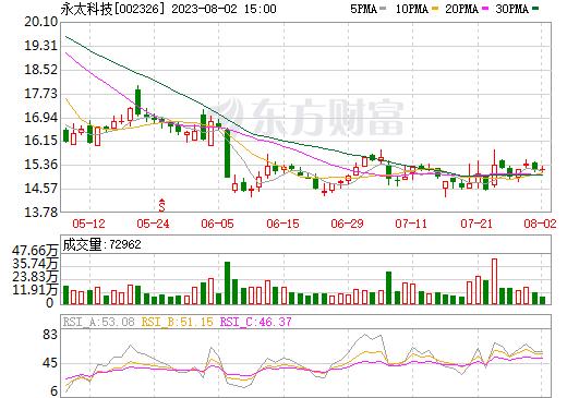 永太科技(002326)