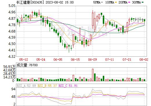 长江润发(002435)