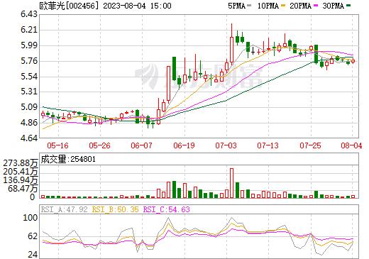 欧菲光(002456)