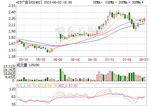 广田集团(002482)