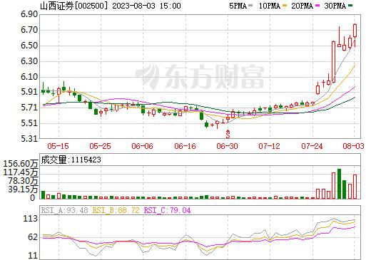 山西证券(002500)