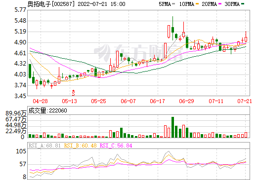 奥拓电子(002587)
