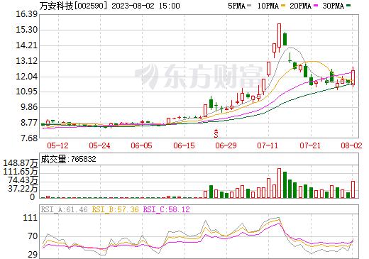 万安科技(002590)