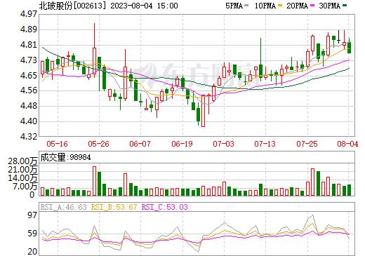 北玻股份(002613)