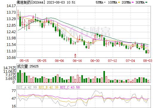 佛慈制药(002644)