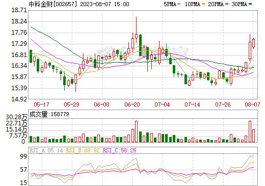 中科金财(002657)
