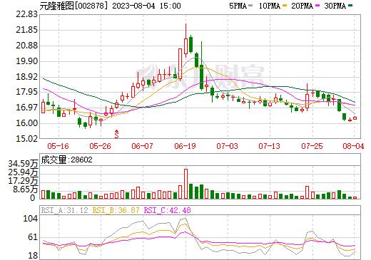 元隆雅图(002878)
