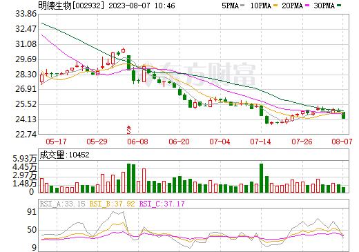 明德生物(002932)