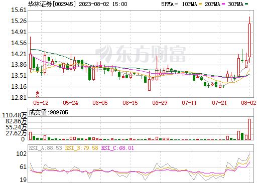华林证券(002945)