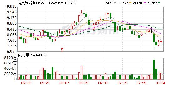 信義光能(00968.HK):股價重挫12% 遭股東大手筆減持套現