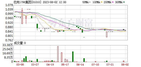 太睿國際控股(01010)租賃香港中國農業銀行大廈28樓作辦公之用