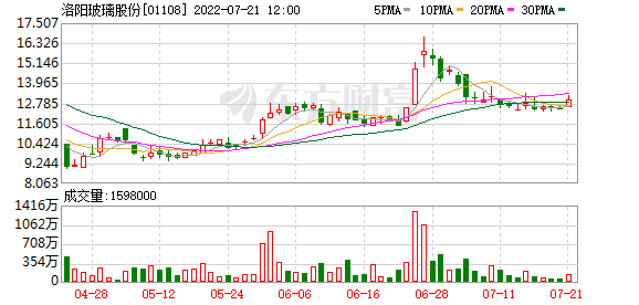 洛陽玻璃股份(01108)回購并注銷740.09萬股業績補償股份