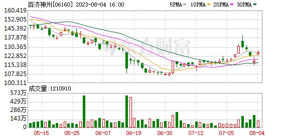 百濟神州-B(06160-HK):新基公司將就合作終止支付1.5億美元