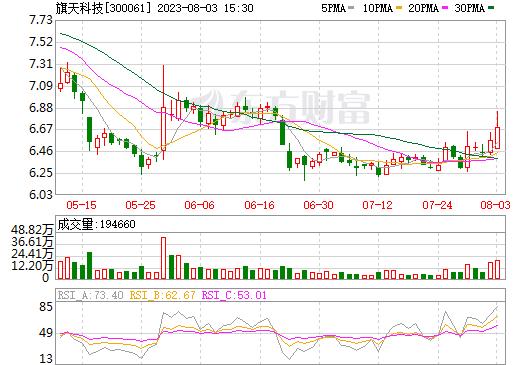 康旗股份(300061)