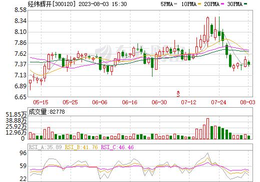 经纬辉开(300120)