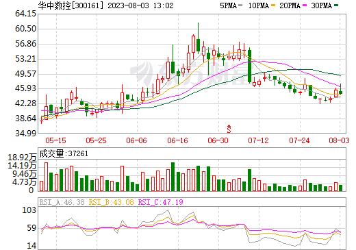 华中数控(300161)