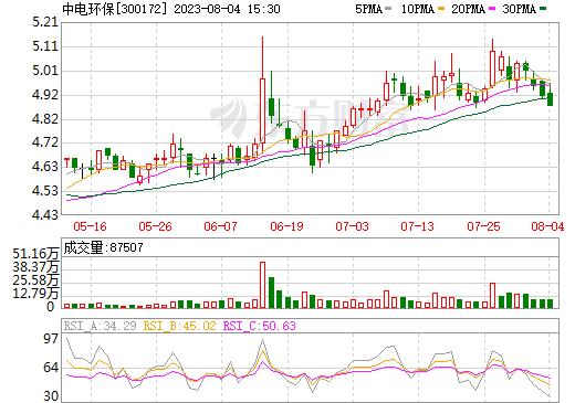 中电环保(300172)