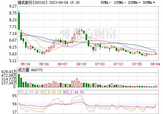 捷成股份(300182)