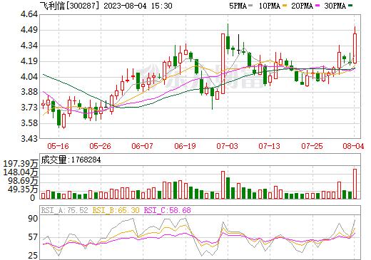 飞利信(300287)