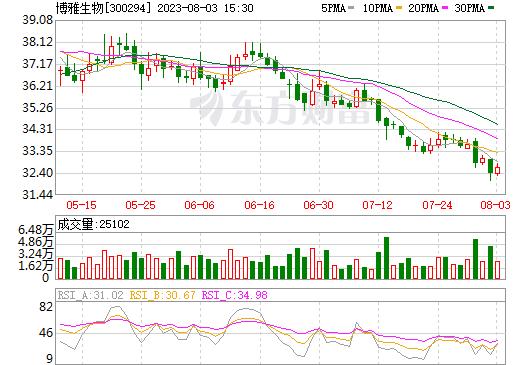 博雅生物(300294)