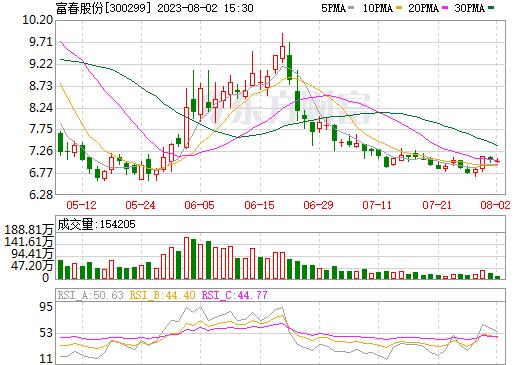 富春股份(300299)