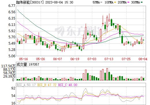珈伟股份(300317)