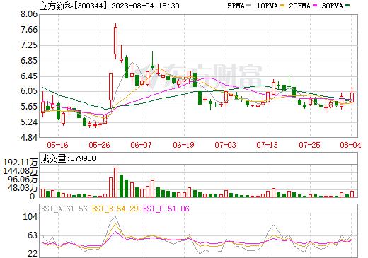太空智造(300344)